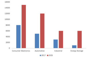 Lithium-ion battery market development trend