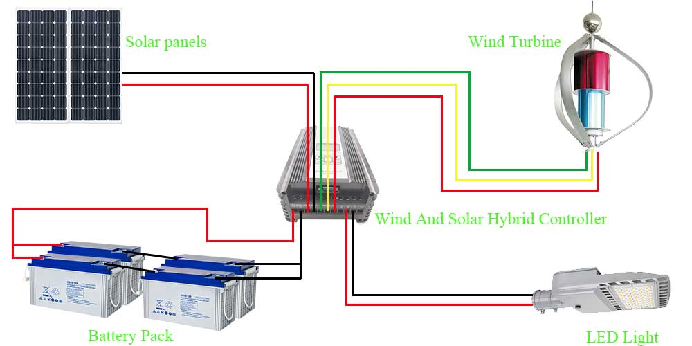 Schematic diagram of the wind and solar hybrid system
