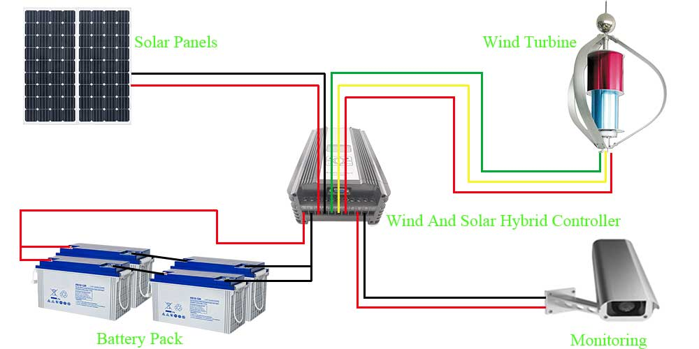 Schematic diagram of wind and solar hybrid monitoring system