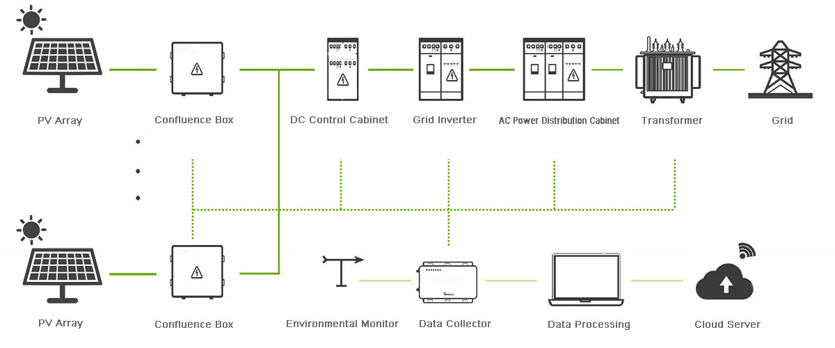 Schematic diagram of photovoltaic grid-connected power generation system